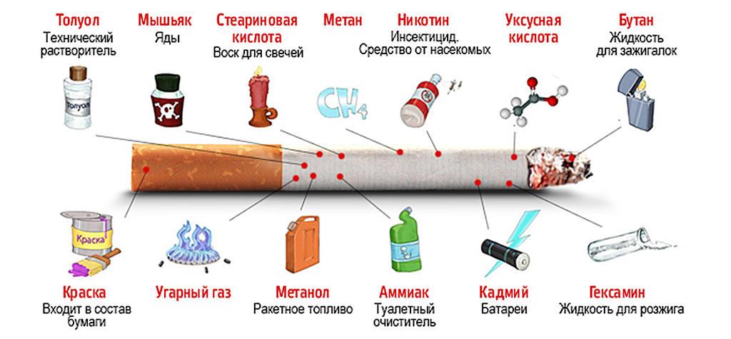 Опасные вещества в сигарете картинка